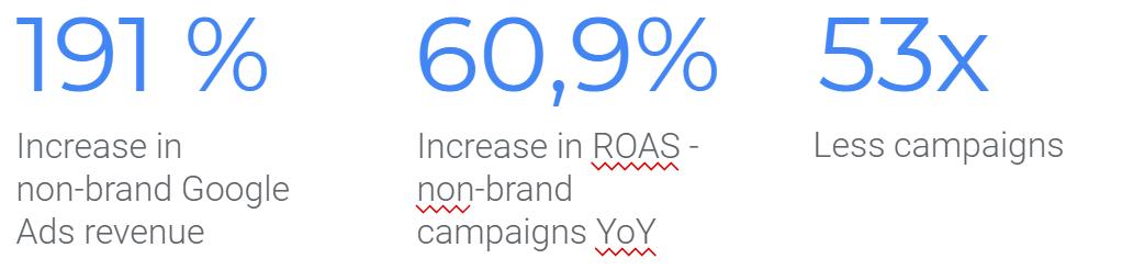 Topanakovo case study_google ads
