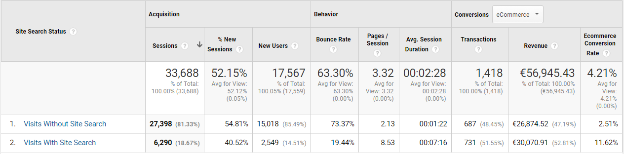 Site Search v Google Analytics
